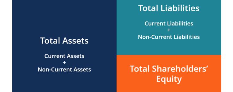 How to prepare a Balance Sheet Affluent CPA