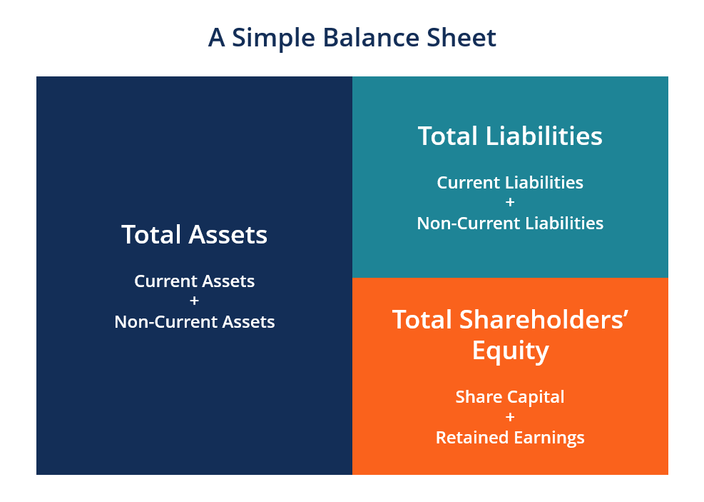 How to Prepare a Balance Sheet? | What is a Balance Sheet for Business?
