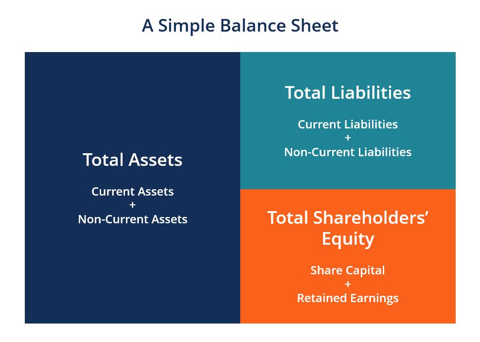 How to prepare a Balance Sheet? | Affluent CPA